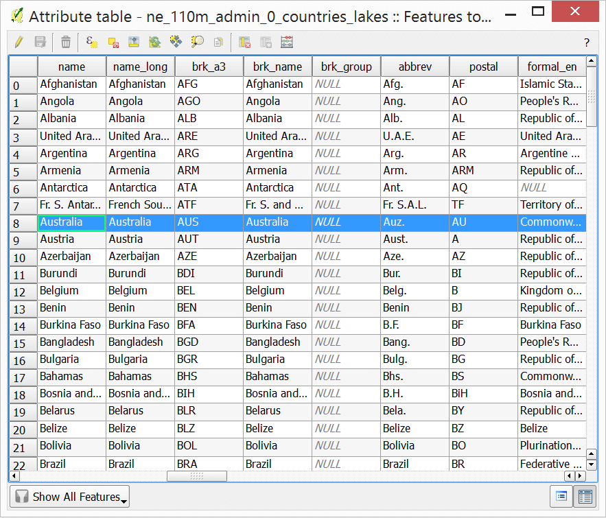 country attribute table