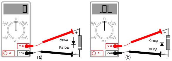 Определение полярности диода: (a) Низкое сопротивление указывает на прямое смещение, черный щуп подключен к катоду, а красный – к аноду. (b) Перемена щупов местами показывает высокое сопротивление, указывающее на обратное смещение.