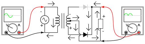 Двухполупериодный выпрямитель со средней точкой: Во время отрицательной полуволны на входе ток проводит нижняя половина вторичной обмотки, доставляя положительную полуволну на нагрузку