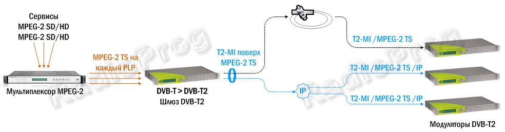 Антенны для DVBT2  Цифровое телевидение