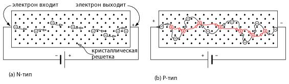 Дырка полупроводниках