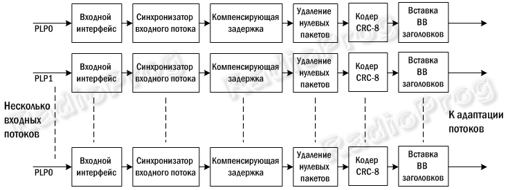 Рисунок 2b - Адаптация режима