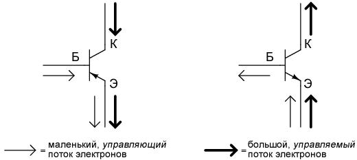 Маленький поток электронов база-эмиттер управляет большим потоком электронов коллектор-эмиттер, протекающим в направлении, противоположном направлению стрелки эмиттера