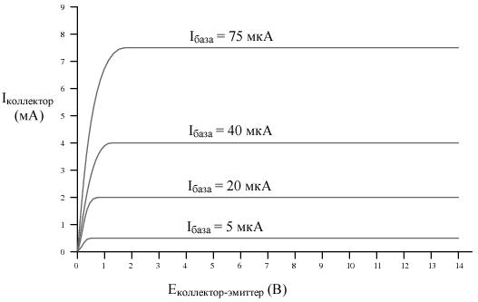 Зависимость тока коллектора от напряжения между коллектором и эмиттером для разных токов базы