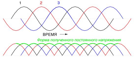 Трехфазное переменное напряжение и выходное напряжение трехфазного двухполупериодного выпрямителя