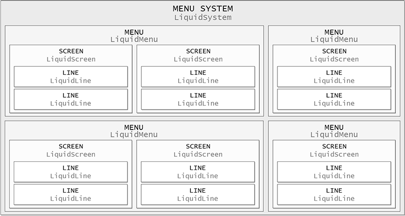 LiquidMenu: Arduino библиотека для создания меню на LCD дисплее