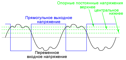 Реагирование компаратора с положительной обратной связью на «грязную» синусоиду