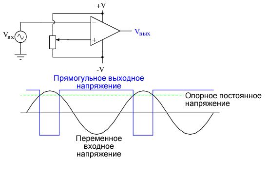 «Чистый» входной сигнал переменного напряжения создает предсказуемые точки перехода в выходном напряжении прямоугольной формы