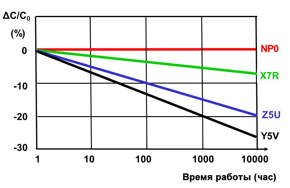 Изменение емкости многослойных керамических конденсаторов (MLCC) при старении