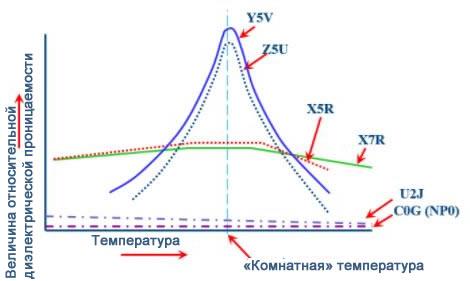 Зависимость относительной диэлектрической проницаемости диэлектрика от температуры