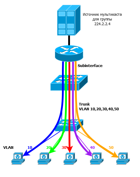 Multicast VLAN Replication