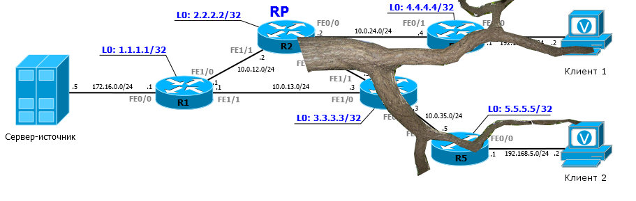 RPT – Rendezvous Point Tree