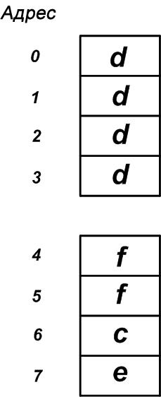 какой объем памяти занимает произвольная структура рефинансирование кредита наличными в ноябрьске