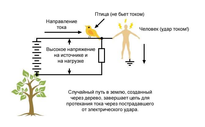Рисунок 5 Касание одной точки цепи, не имеющей заземления в нормальном режиме, но при появлении непреднамеренного заземления
