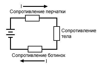 Рисунок 4 Сопротивление при контакте в изолирующих перчатках и ботинках
