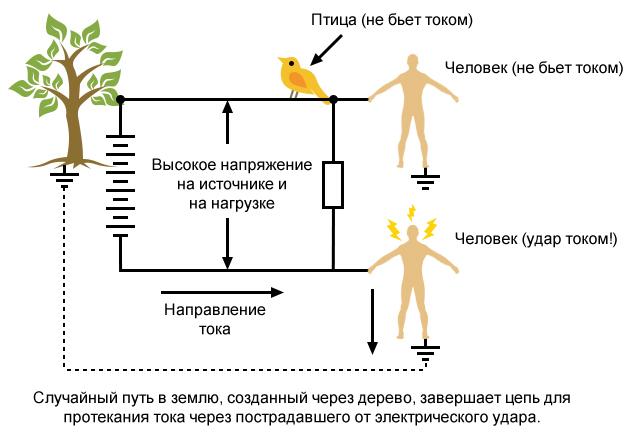 Рисунок 6 Влияние случайного замыкания на землю на опасность поражения электрическим током