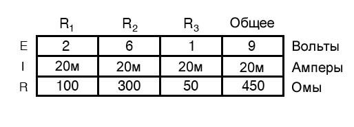 Рисунок 2 Таблица параметров последовательной цепи