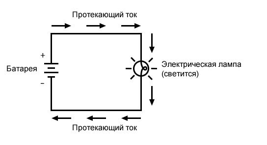Рисунок 1 Ток через лампу