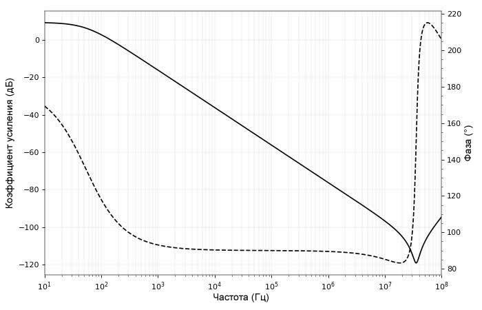 Рисунок 8 Графики АЧХ и ФЧХ для усилителя с общим эмиттером с емкостной нагрузкой