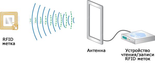 Рисунок 1 Как работает технология RFID
