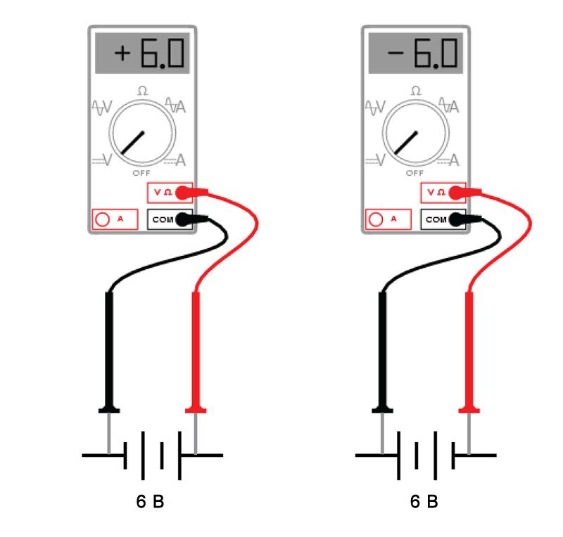 Рисунок 3 Цвета измерительных щупов служат ориентиром для интерпретации знака (+ или -) показаний измерителя
