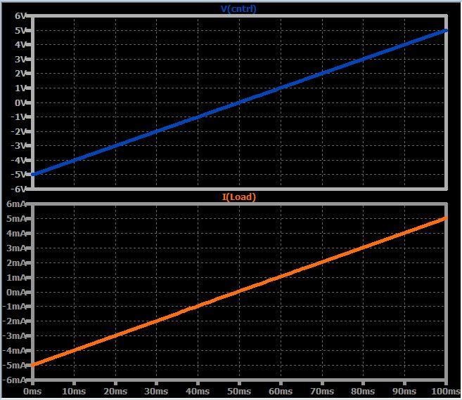Рисунок 3 Зависимость выходного тока от входного напряжения