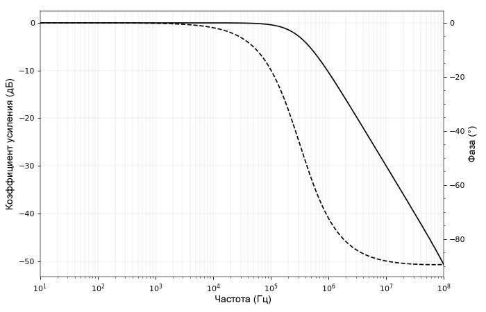 Рисунок 2 Логарифмические АЧХ и ФЧХ нашей схемы с шунтирующим конденсатором