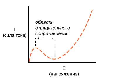Рисунок 6 Область отрицательного сопротивления
