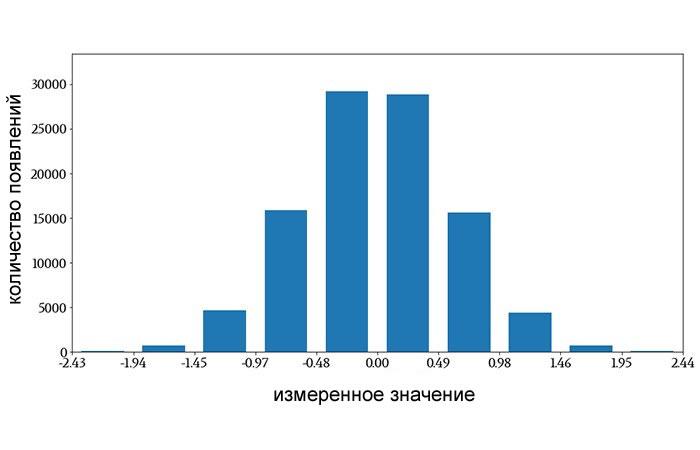 Рисунок 2 Гистограмма с использованием интервалов вместо отдельных значений