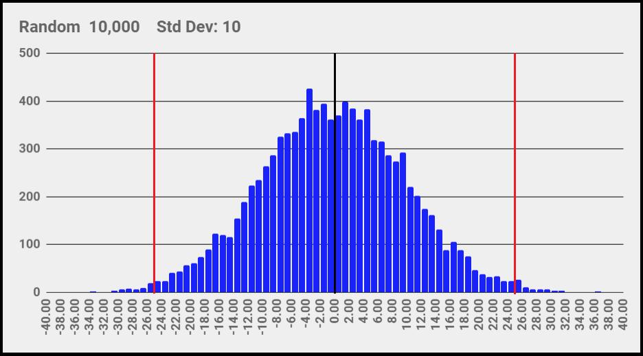 Рисунок 5 Определение размаха на гистограмме из всех 10 000 выборок