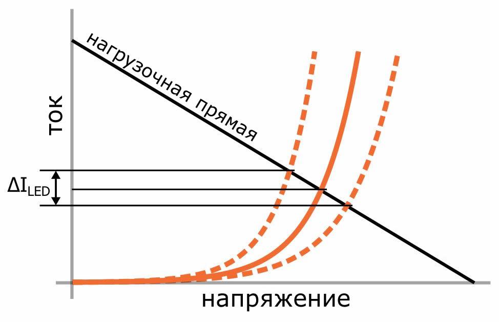 Рисунок 1 Влияние различий ВАХ у разных диодов одной модели на значение тока