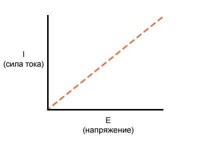 Рисунок 2 Прямолинейный график зависимости тока от напряжения
