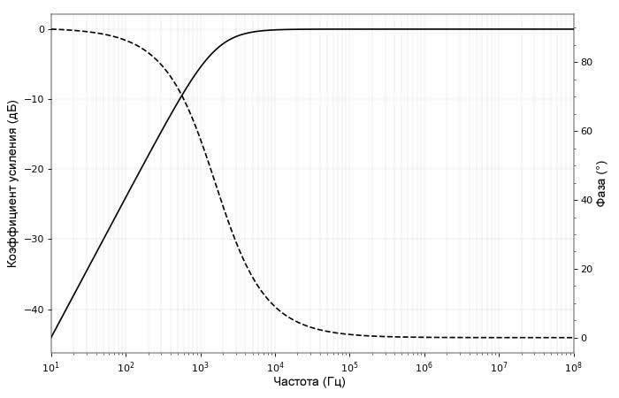 Рисунок 4 . и графики ее амплитудно-частотной и фазо-частотной характеристик