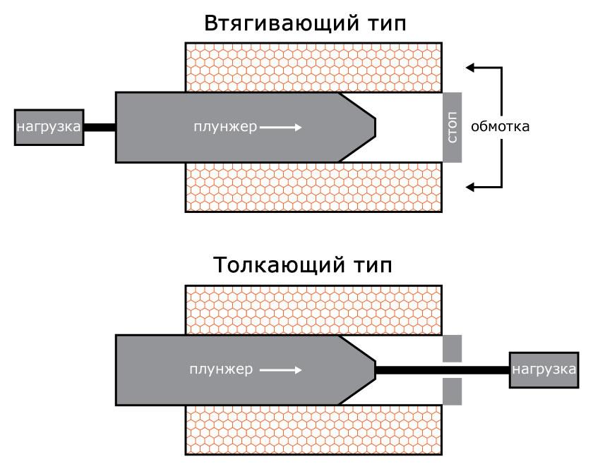 Рисунок 1 Соленоиды втягивающего и толкающего типов