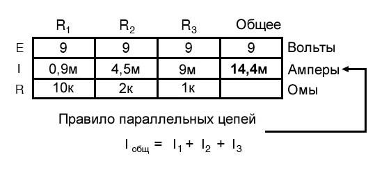 Рисунок 5 Табличный метод. Шаг 3