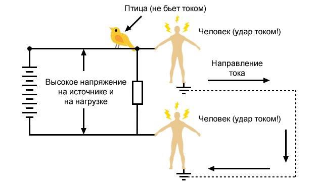 Рисунок 7 Опасность поражения электрическим током при касании двух людей к точкам цепи, не имещей заземления