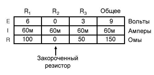 Рисунок 4 Таблица параметров последовательной цепи в случае закороченного компонента