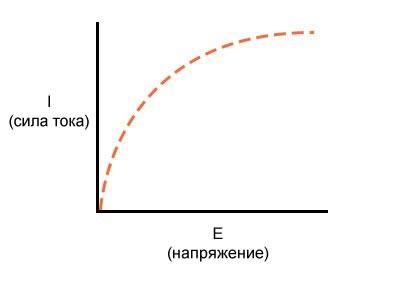 Рисунок 3 Слева сила тока резко возрастает при увеличении напряжения