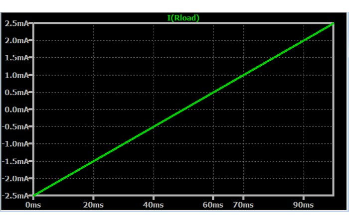 Рисунок 6 Зависимость выходного тока от входного дифференциального напряжения