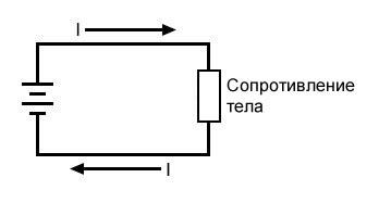 Рисунок 3 Сопротивление тела при прямом контакте