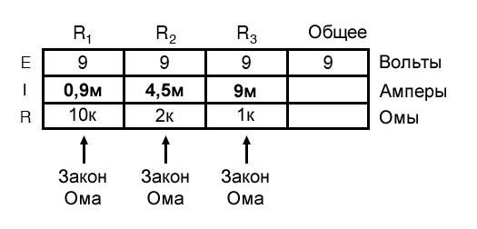 Рисунок 3 Табличный метод. Шаг 2