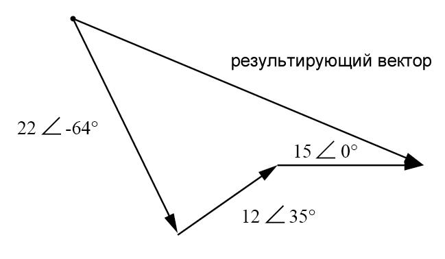 Рисунок 3 Результат эквивалентен сумме векторов трех исходных напряжений