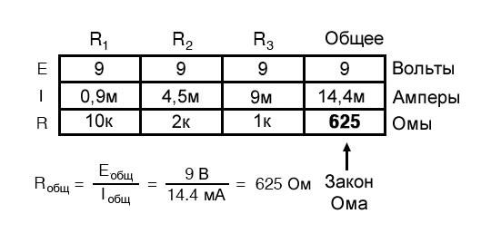 Рисунок 6 Табличный метод. Шаг 4