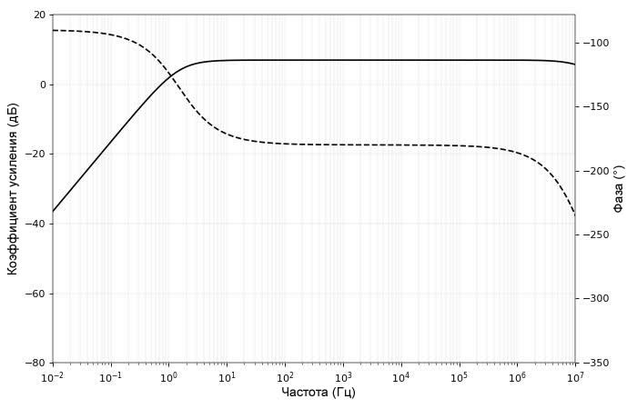 Рисунок 10 Графики АЧХ и ФЧХ для усилителя с общим эмиттером с конденсатором связи по переменному току