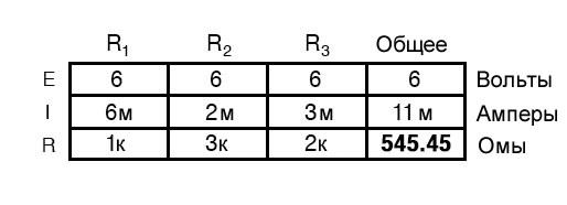 Рисунок 5 Табличный метод. Шаг 4
