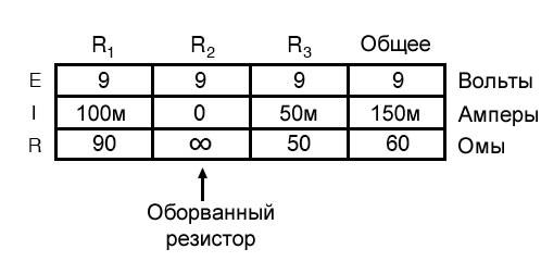 Рисунок 10 Таблица параметров параллельной цепи в случае оборванного компонента