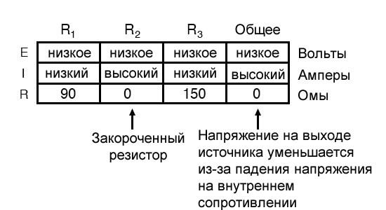 Рисунок 16 Таблица параметров параллельной цепи в случае закороченного компонента при неидеальных условиях