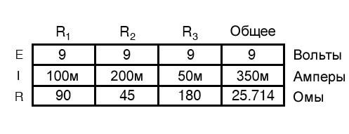 Рисунок 8 Таблица параметров параллельной цепи
