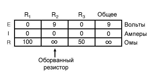 Рисунок 6 Таблица параметров последовательной цепи в случае оборванного компонента