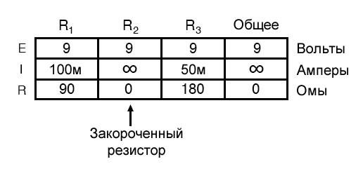 Рисунок 13 Таблица параметров параллельной цепи в случае закороченного компонента